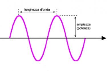 lunghezza d'onda e frequenza